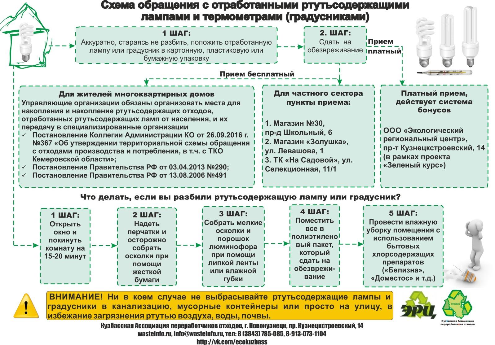 Схемы обращения с медицинскими отходами